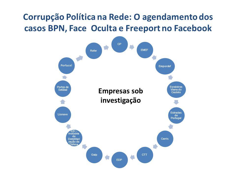 Corrupção Política na Rede: O agendamento dos casos BPN, Face Oculta e Freeport no Facebook CPEMEFEmpordef Esraleiros Viana do Castelo Estradas de Por