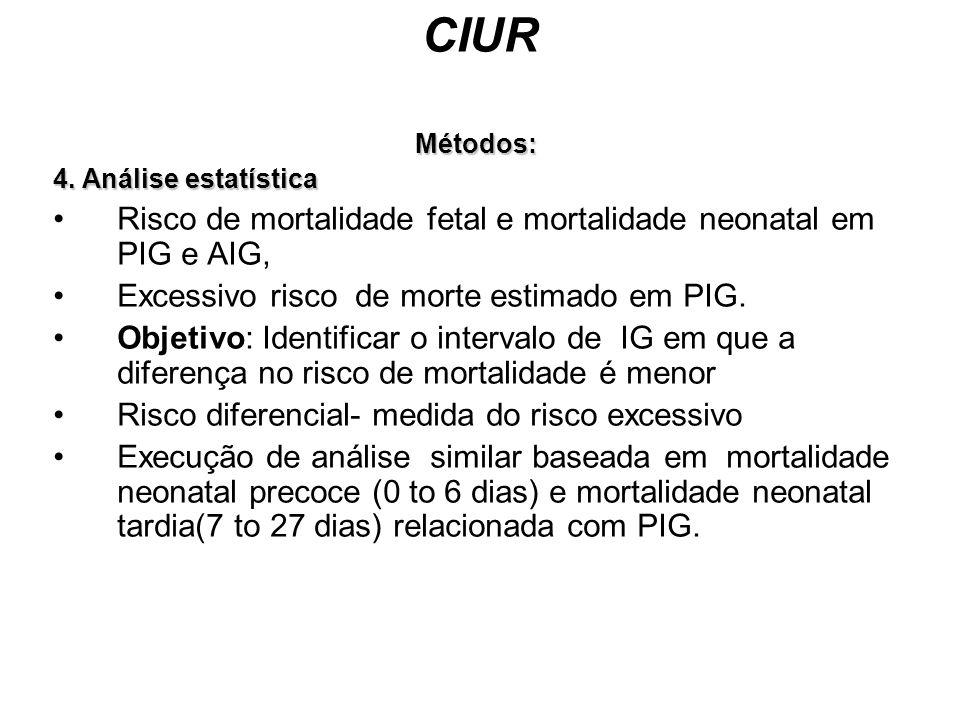 CIUR Métodos: 4. Análise estatística Risco de mortalidade fetal e mortalidade neonatal em PIG e AIG, Excessivo risco de morte estimado em PIG. Objetiv