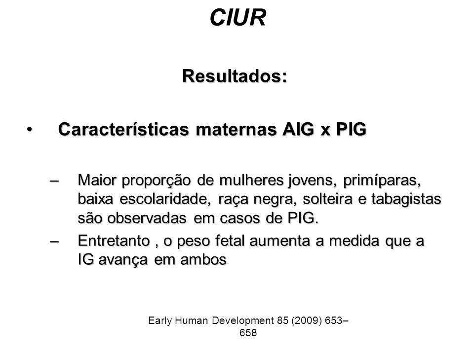 CIUR Resultados: Características maternas AIG x PIGCaracterísticas maternas AIG x PIG –Maior proporção de mulheres jovens, primíparas, baixa escolarid