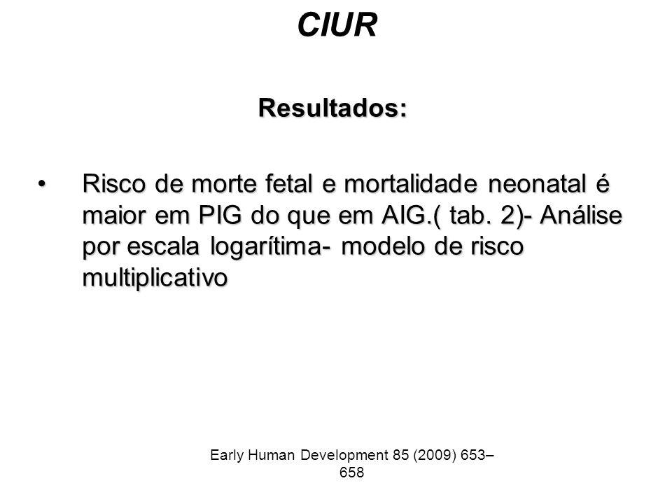 CIUR Resultados: Risco de morte fetal e mortalidade neonatal é maior em PIG do que em AIG.( tab. 2)- Análise por escala logarítima- modelo de risco mu