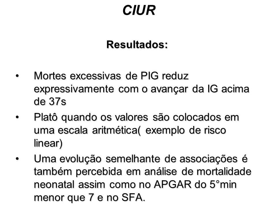 CIUR Resultados: Mortes excessivas de PIG reduz expressivamente com o avançar da IG acima de 37sMortes excessivas de PIG reduz expressivamente com o a