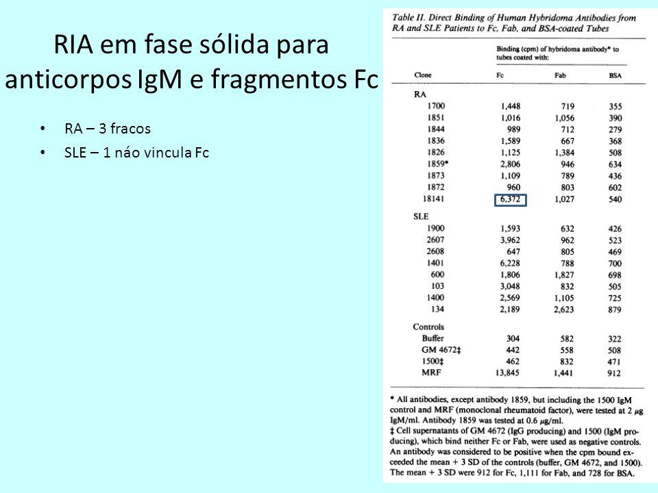 RIA em fase sólida para anticorpos IgM e fragmentos Fc RA – 3 fracos SLE – 1 náo vincula Fc