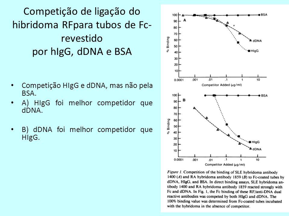 Competição de ligação do hibridoma RFpara tubos de Fc- revestido por hIgG, dDNA e BSA Competição HIgG e dDNA, mas não pela BSA.