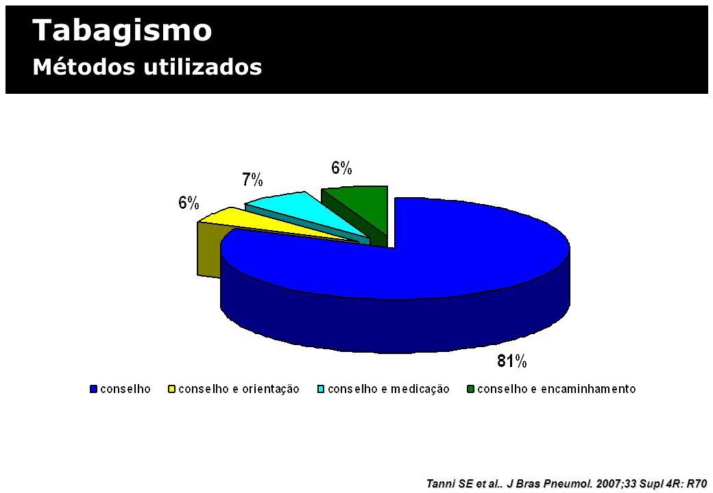 MORBIMORTALIDADE DO TABAGISMO INTRODUÇÃO: TOXICOLOGIA DA FUMAÇA Tabagismo Métodos utilizados Tanni SE et al.. J Bras Pneumol. 2007;33 Supl 4R: R70