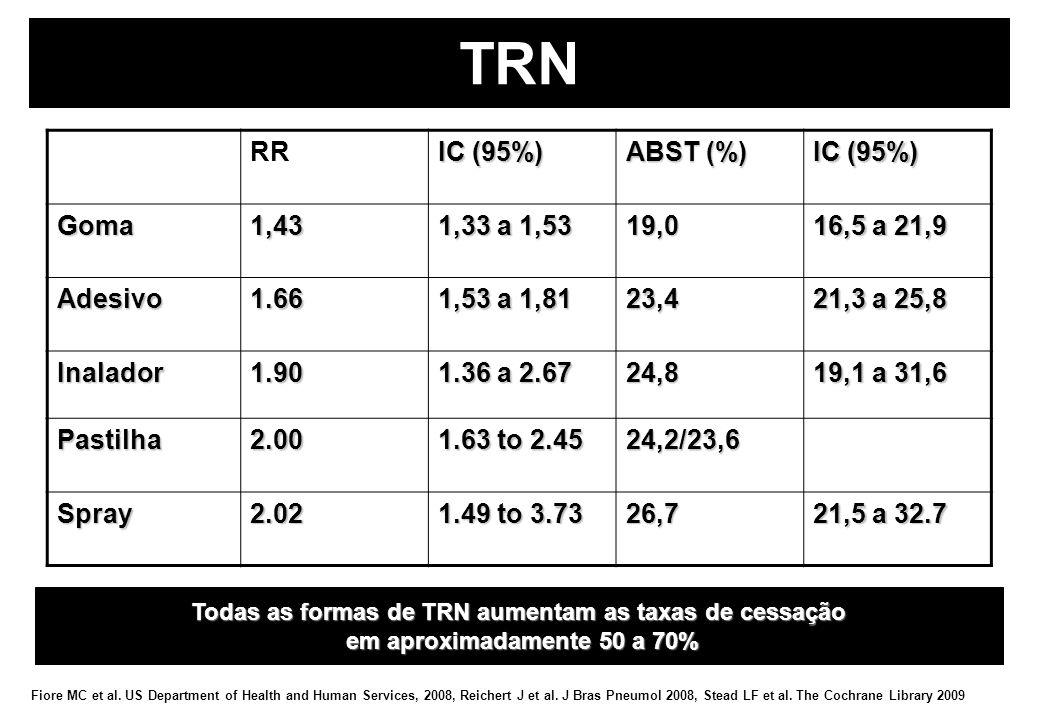 TRN Todas as formas de TRN aumentam as taxas de cessação em aproximadamente 50 a 70% em aproximadamente 50 a 70% Fiore MC et al. US Department of Heal