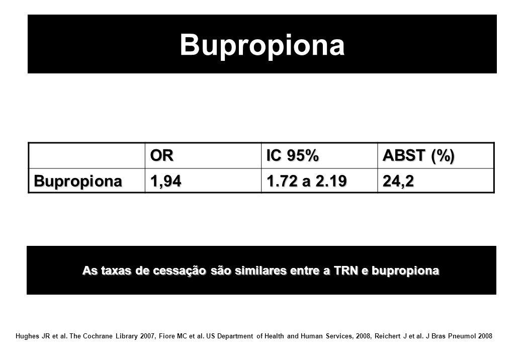 As taxas de cessação são similares entre a TRN e bupropiona OR IC 95% ABST (%) Bupropiona1,94 1.72 a 2.19 24,2 Hughes JR et al. The Cochrane Library 2
