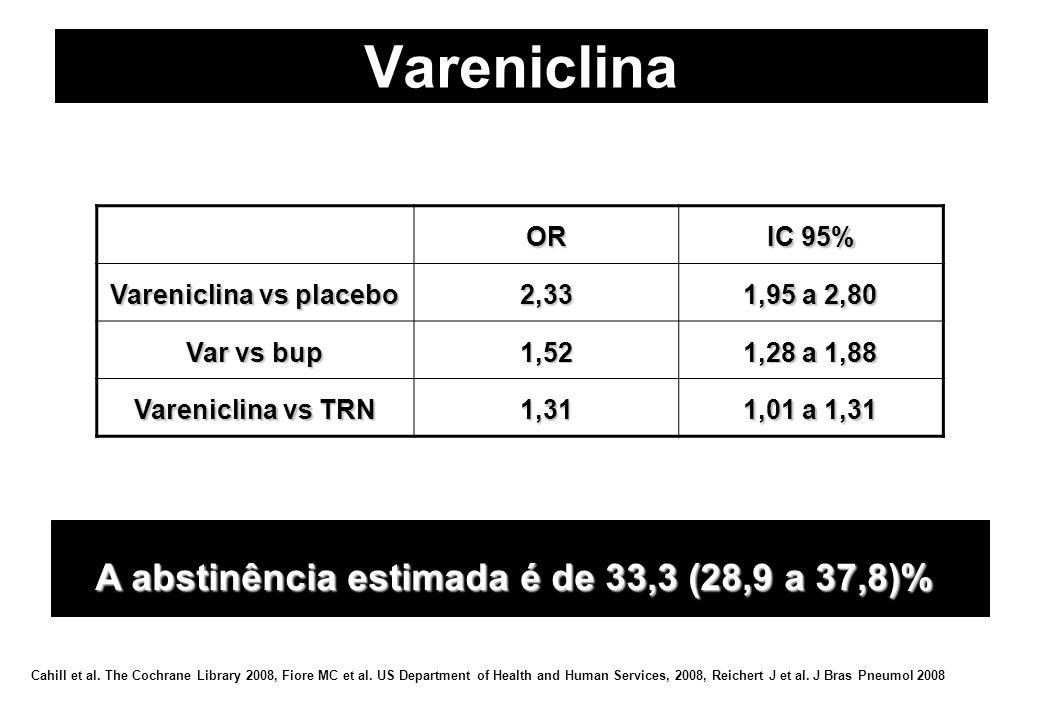 Vareniclina A abstinência estimada é de 33,3 (28,9 a 37,8)% OR IC 95% Vareniclina vs placebo 2,33 1,95 a 2,80 Var vs bup 1,52 1,28 a 1,88 Vareniclina