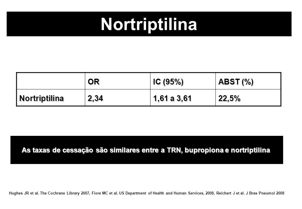 As taxas de cessação são similares entre a TRN, bupropiona e nortriptilina OR IC (95%) ABST (%) Nortriptilina2,34 1,61 a 3,61 22,5% Hughes JR et al. T
