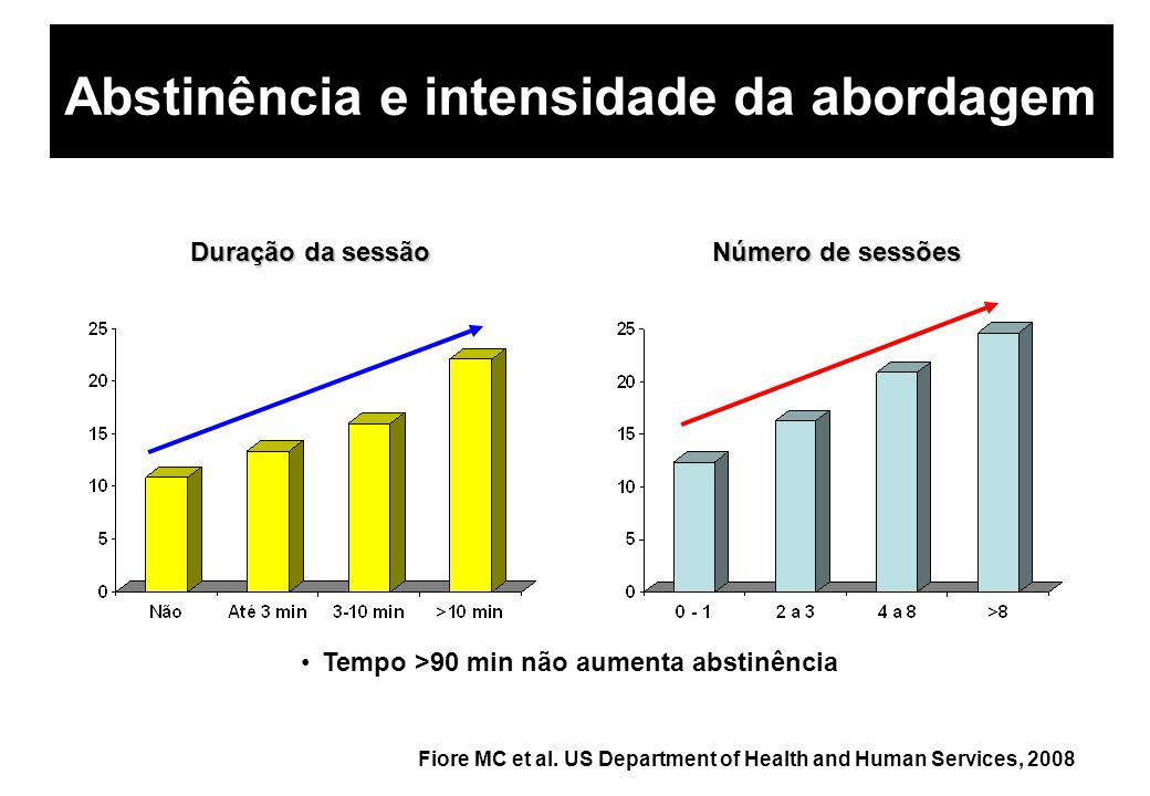 Abstinência e intensidade da abordagem Tempo >90 min não aumenta abstinência Duração da sessão Número de sessões Fiore MC et al. US Department of Heal