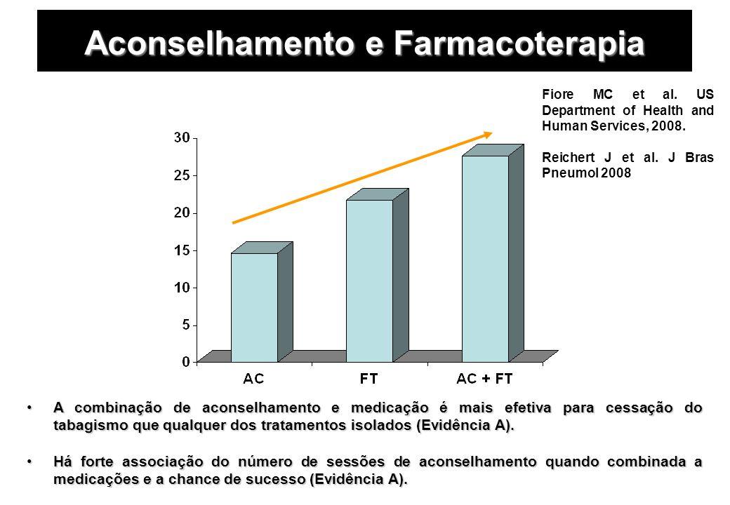 Aconselhamento e Farmacoterapia A combinação de aconselhamento e medicação é mais efetiva para cessação do tabagismo que qualquer dos tratamentos isol