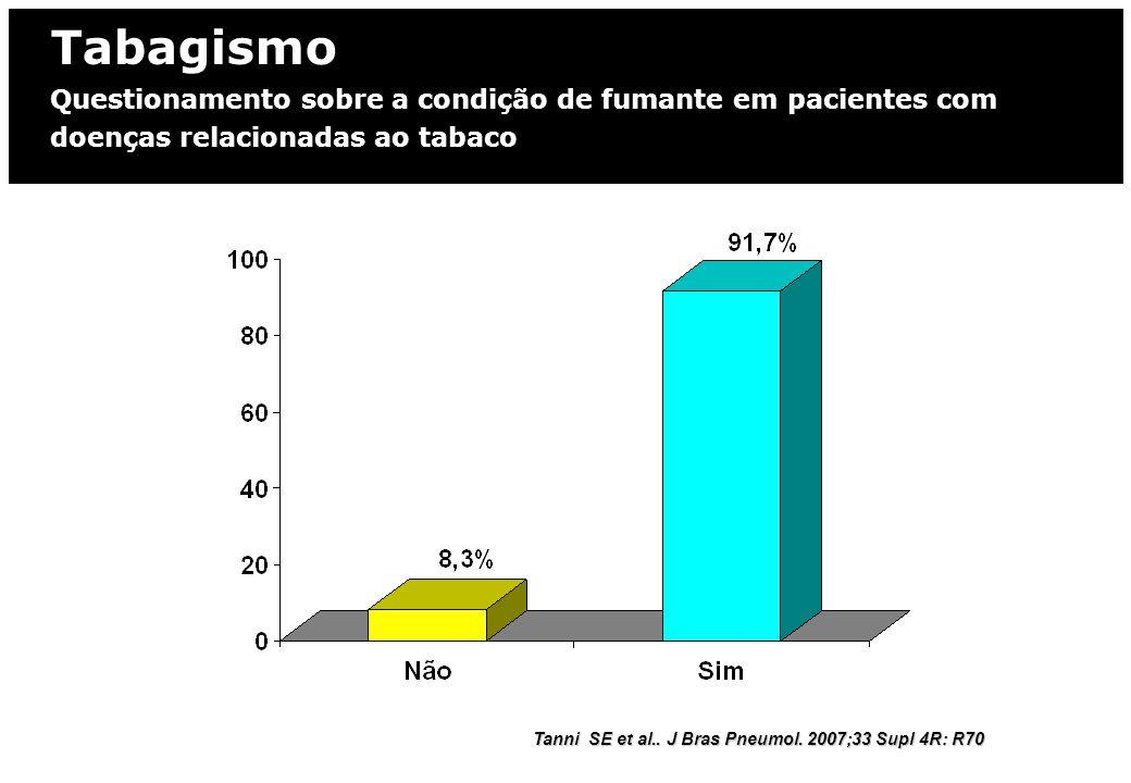 Tabagismo Questionamento sobre a condição de fumante em pacientes com doenças relacionadas ao tabaco Tanni SE et al.. J Bras Pneumol. 2007;33 Supl 4R: