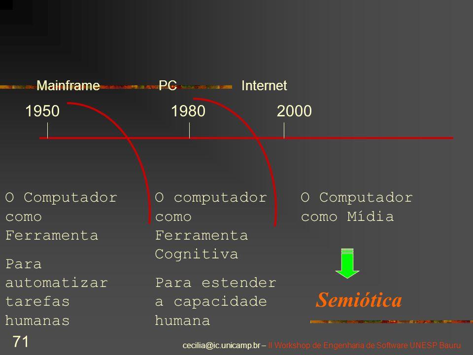 cecilia@ic.unicamp.br – II Workshop de Engenharia de Software UNESP Bauru 71 O Computador como Ferramenta Para automatizar tarefas humanas O computado