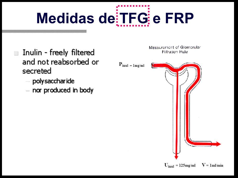 Medidas de TFG e FRP P inul = 1mg/ml V = 1ml/min U inul = 125mg/ml