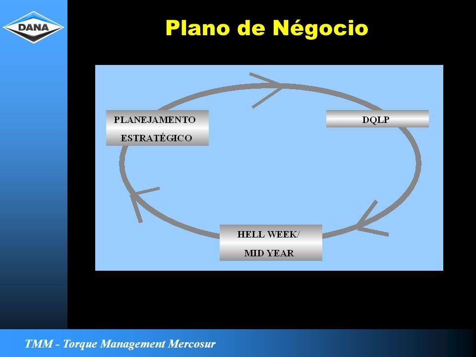 TMM - Torque Management Mercosur Plano de Négocio