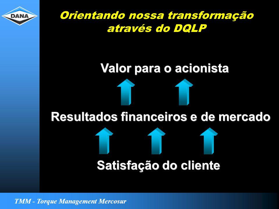 TMM - Torque Management Mercosur Orientando nossa transformação através do DQLP Valor para o acionista Resultados financeiros e de mercado Satisfação do cliente