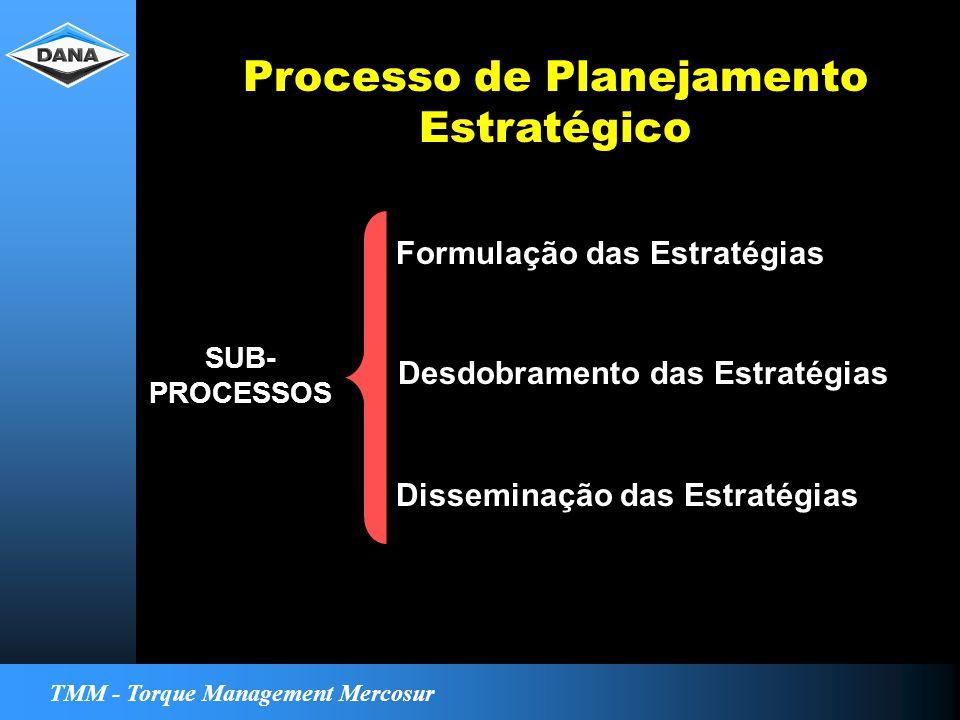 TMM - Torque Management Mercosur Processo de Planejamento Estratégico Desdobramento das Estratégias Disseminação das Estratégias Formulação das Estratégias SUB- PROCESSOS