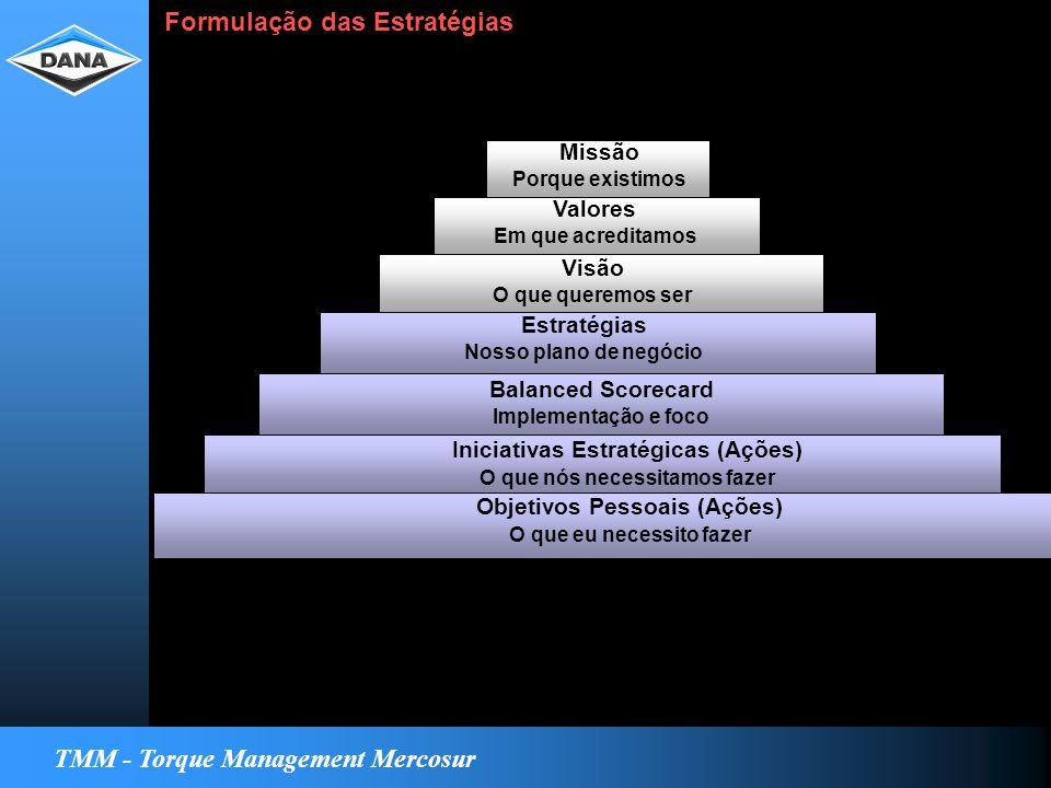 TMM - Torque Management Mercosur Formulação das Estratégias Missão Porque existimos Valores Em que acreditamos Visão O que queremos ser Estratégias Nosso plano de negócio Balanced Scorecard Implementação e foco Iniciativas Estratégicas (Ações) O que nós necessitamos fazer Objetivos Pessoais (Ações) O que eu necessito fazer