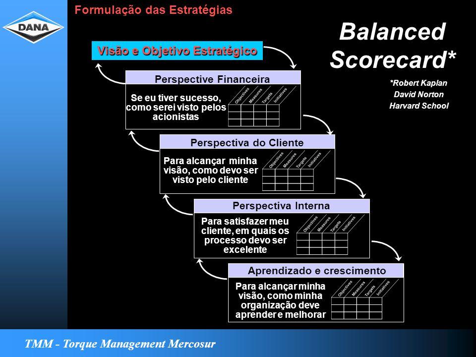 TMM - Torque Management Mercosur Visão e Objetivo Estratégico Perspective Financeira Perspectiva do Cliente Perspectiva Interna Aprendizado e crescimento Para alcançar minha visão, como devo ser visto pelo cliente Para satisfazer meu cliente, em quais os processo devo ser excelente Para alcançar minha visão, como minha organização deve aprender e melhorar Formulação das Estratégias Se eu tiver sucesso, como serei visto pelos acionistas Balanced Scorecard* *Robert Kaplan David Norton Harvard School