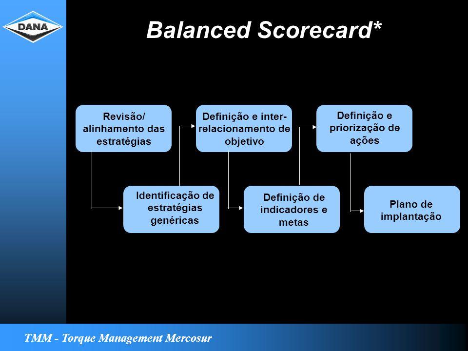 TMM - Torque Management Mercosur Revisão/ alinhamento das estratégias Definição e inter- relacionamento de objetivo Definição e priorização de ações Identificação de estratégias genéricas Definição de indicadores e metas Plano de implantação Balanced Scorecard*