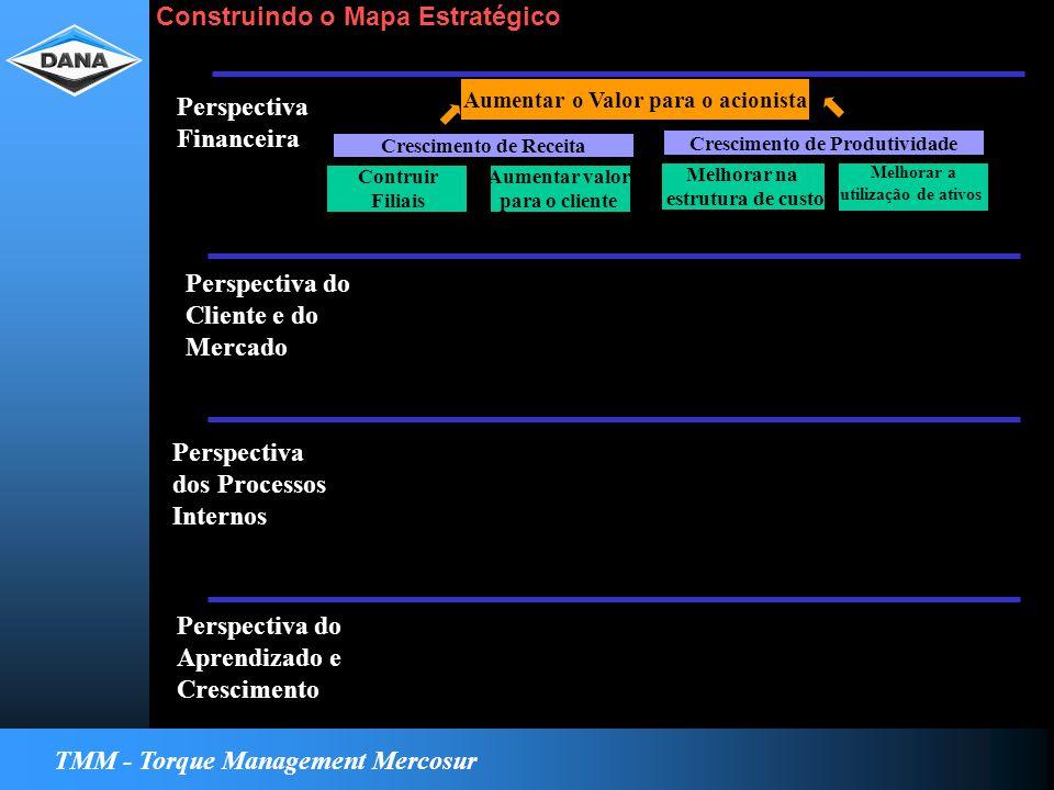 TMM - Torque Management Mercosur Strategy Map Perspectiva Financeira Perspectiva do Cliente e do Mercado Perspectiva dos Processos Internos Perspectiva do Aprendizado e Crescimento Aumentar o Valor para o acionista Contruir Filiais Aumentar valor para o cliente Crescimento de Receita Vendas através de novos negócios Lucratividade Melhorar na estrutura de custo Melhorar a utilização de ativos Crescimento de Produtividade Operação por custo/unidade Utilização de ativos Construindo o Mapa Estratégico