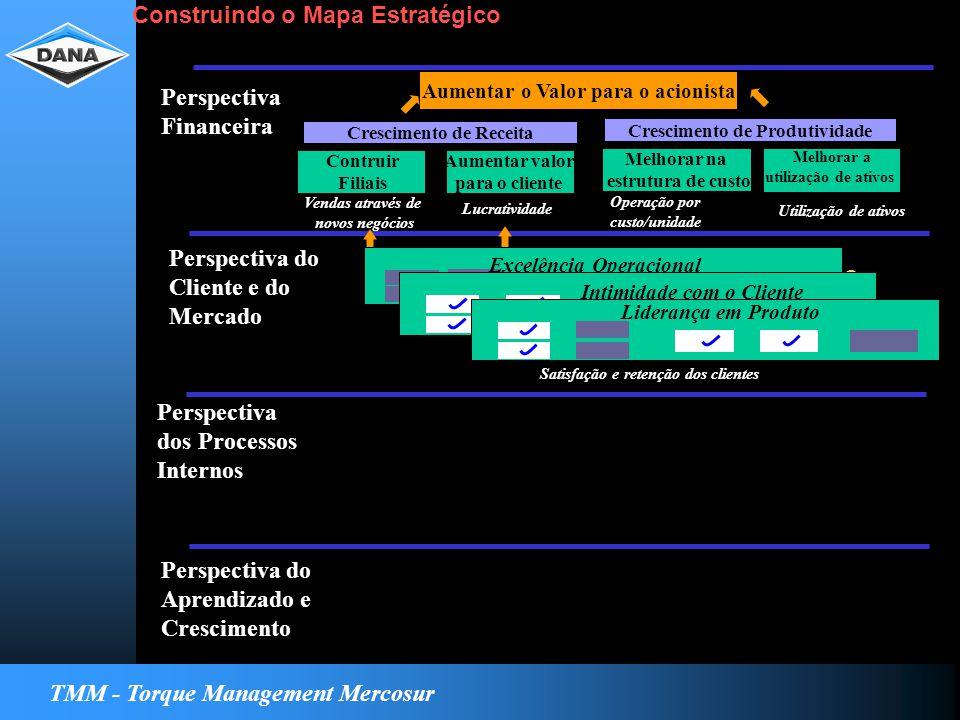 TMM - Torque Management Mercosur Strategy Map Perspectiva Financeira Perspectiva do Cliente e do Mercado Perspectiva dos Processos Internos Perspectiva do Aprendizado e Crescimento Para alcançar minha visão, como devo ser visto pelo cliente Excelencia Operacional Relacionamiento Excelência Operacional Intimidade com o Cliente Liderança em Produto Satisfação e retenção dos clientes Aumentar o Valor para o acionista Contruir Filiais Aumentar valor para o cliente Crescimento de Receita Vendas através de novos negócios Lucratividade Melhorar na estrutura de custo Melhorar a utilização de ativos Crescimento de Produtividade Operação por custo/unidade Utilização de ativos Construindo o Mapa Estratégico