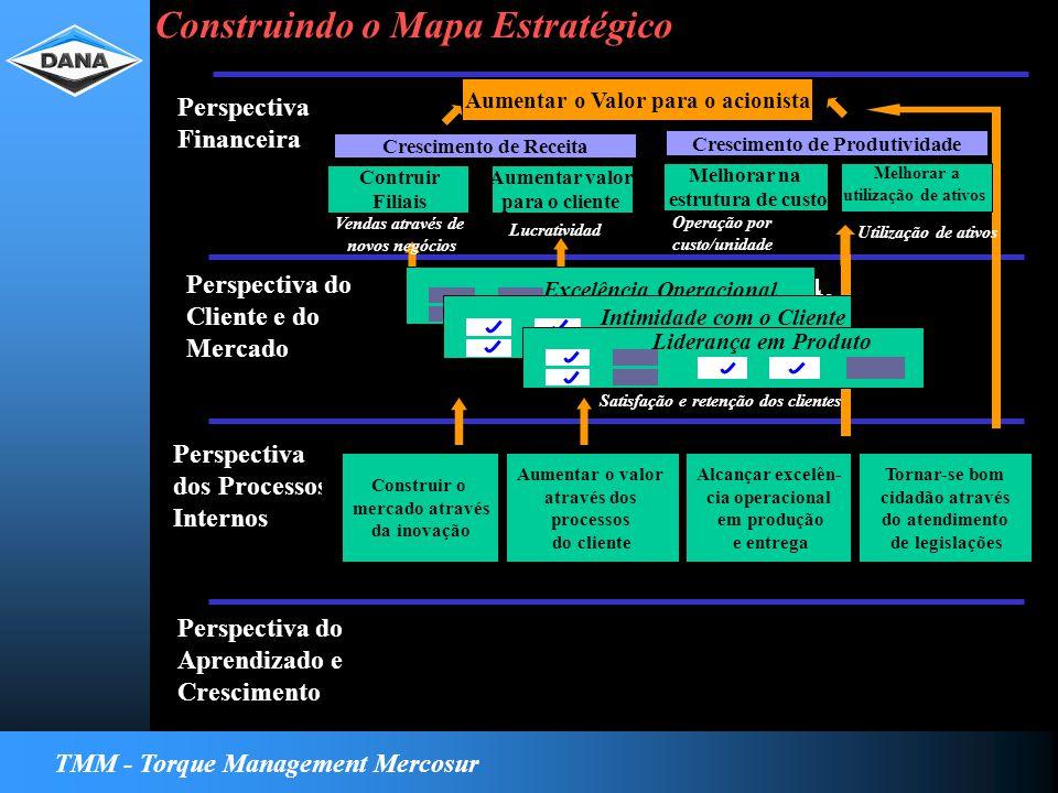 TMM - Torque Management Mercosur Para satisfazer meu cliente, em quais os processo internos devo ser excelente Strategy Map Perspectiva Financeira Perspectiva do Cliente e do Mercado Perspectiva dos Processos Internos Perspectiva do Aprendizado e Crescimento Construir o mercado através da inovação Aumentar o valor através dos processos do cliente Alcançar excelên- cia operacional em produção e entrega Tornar-se bom cidadão através do atendimento de legislações Excelencia Operacional Relacionamiento Excelência Operacional Intimidade com o Cliente Liderança em Produto Satisfação e retenção dos clientes Aumentar o Valor para o acionista Contruir Filiais Aumentar valor para o cliente Crescimento de Receita Vendas através de novos negócios Lucratividade Melhorar na estrutura de custo Melhorar a utilização de ativos Crescimento de Produtividade Operação por custo/unidade Utilização de ativos Construindo o Mapa Estratégico