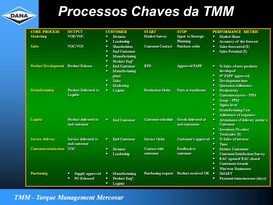 TMM - Torque Management Mercosur Processos Chaves da TMM