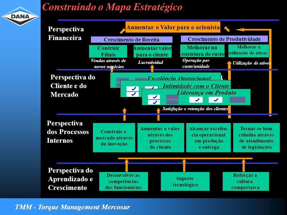 TMM - Torque Management Mercosur Para alcançar minha visão, como minha organização deve aprender e melhorar Strategy Map Perspectiva Financeira Perspectiva do Cliente e do Mercado Perspectiva dos Processos Internos Perspectiva do Aprendizado e Crescimento Construir o mercado através da inovação Aumentar o valor através dos processos do cliente Alcançar excelên- cia operacional em produção e entrega Tornar-se bom cidadão através do atendimento de legislações Excelencia Operacional Relacionamiento Excelência Operacional Intimidade com o Cliente Liderança em Produto Satisfação e retenção dos clientes Desenvolver as competências dos funcionários Suporte tecnológico Reforçar a cultura comportaiva Aumentar o Valor para o acionista Contruir Filiais Aumentar valor para o cliente Crescimento de Receita Vendas através de novos negócios Lucratividade Melhorar na estrutura de custo Melhorar a utilização de ativos Crescimento de Produtividade Operação por custo/unidade Utilização de ativos Construindo o Mapa Estratégico