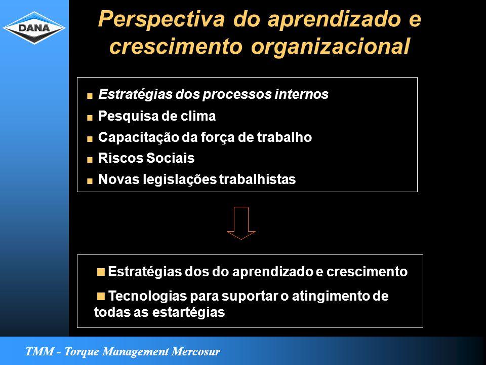 TMM - Torque Management Mercosur Perspectiva do aprendizado e crescimento organizacional  Estratégias dos processos internos  Pesquisa de clima  Capacitação da força de trabalho  Riscos Sociais  Novas legislações trabalhistas  Estratégias dos do aprendizado e crescimento  Tecnologias para suportar o atingimento de todas as estartégias