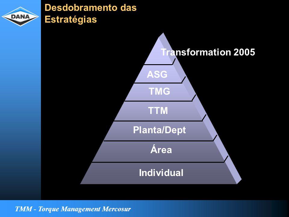 TMM - Torque Management Mercosur Transformation 2005 ASG TMG TTM Planta/Dept Área Individual Desdobramento das Estratégias