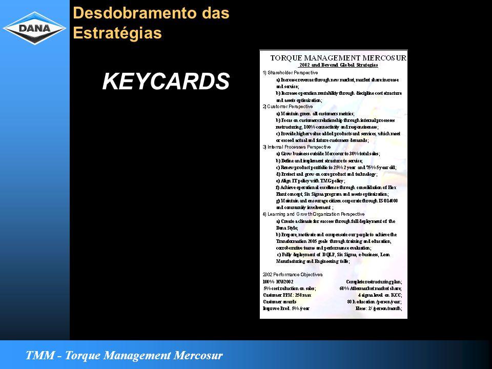 TMM - Torque Management Mercosur Desdobramento das Estratégias KEYCARDS