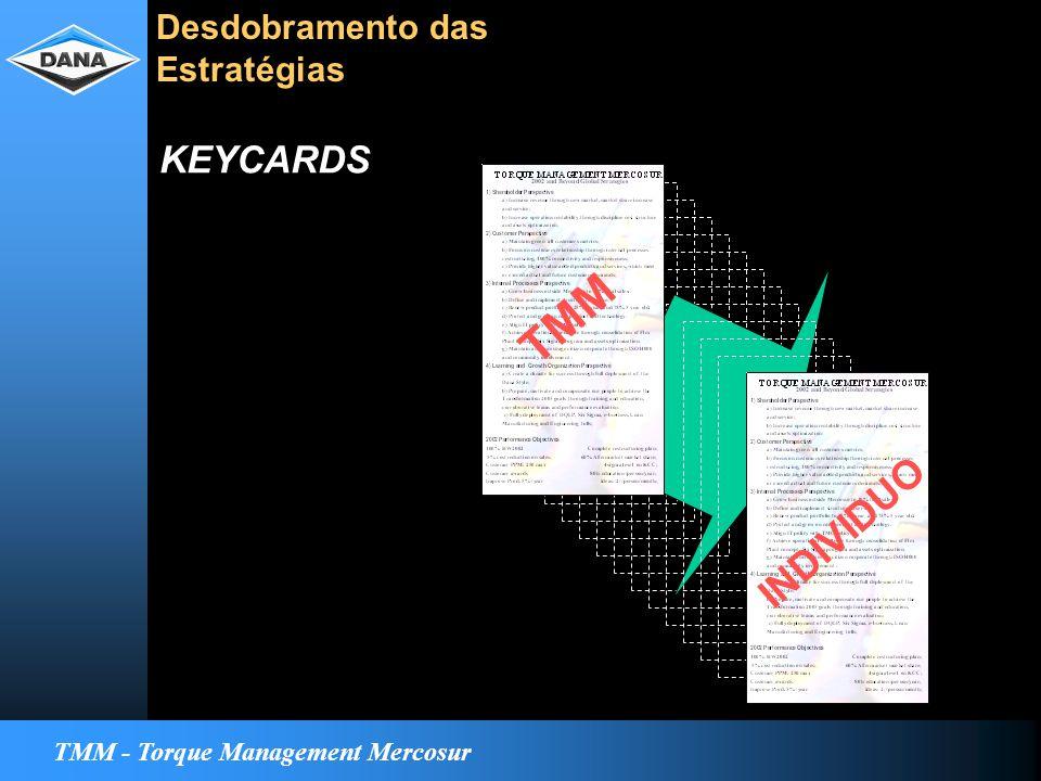 TMM - Torque Management Mercosur TMM INDIVIDUO Desdobramento das Estratégias KEYCARDS