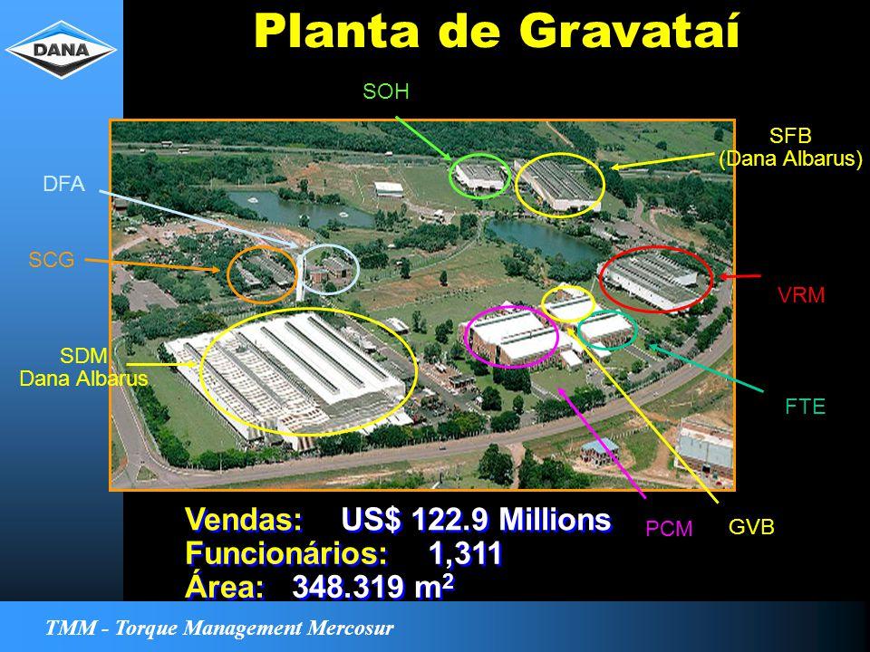 TMM - Torque Management Mercosur Planta de Gravataí Vendas: US$ 122.9 Millions Funcionários: 1,311 Área: 348.319 m 2 SDM Dana Albarus SOH SFB (Dana Albarus) VRM FTE PCM GVB DFA SCG