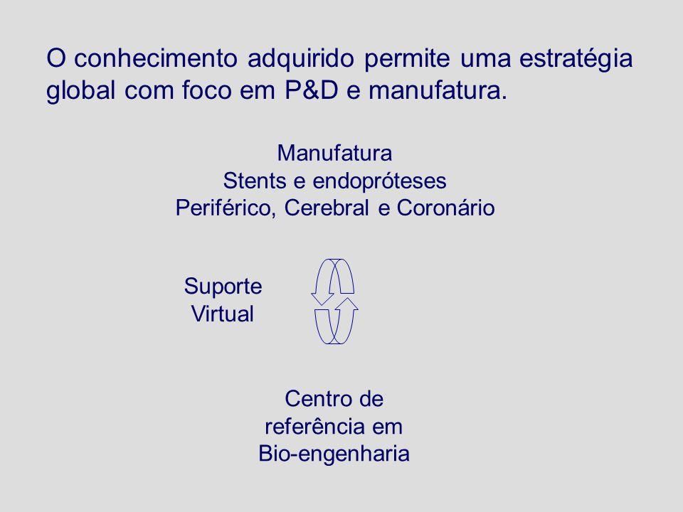 O conhecimento adquirido permite uma estratégia global com foco em P&D e manufatura. Manufatura Stents e endopróteses Periférico, Cerebral e Coronário