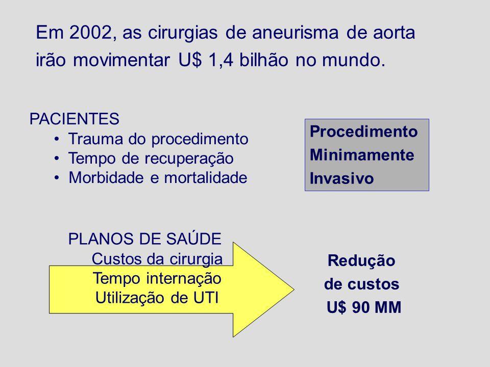 PLANOS DE SAÚDE Custos da cirurgia Tempo internação Utilização de UTI Em 2002, as cirurgias de aneurisma de aorta irão movimentar U$ 1,4 bilhão no mun