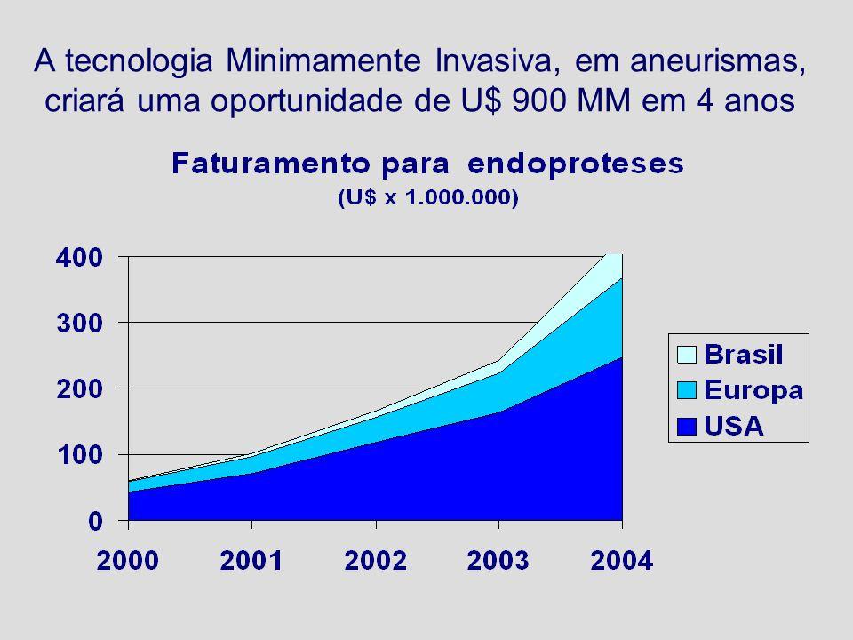 A tecnologia Minimamente Invasiva, em aneurismas, criará uma oportunidade de U$ 900 MM em 4 anos