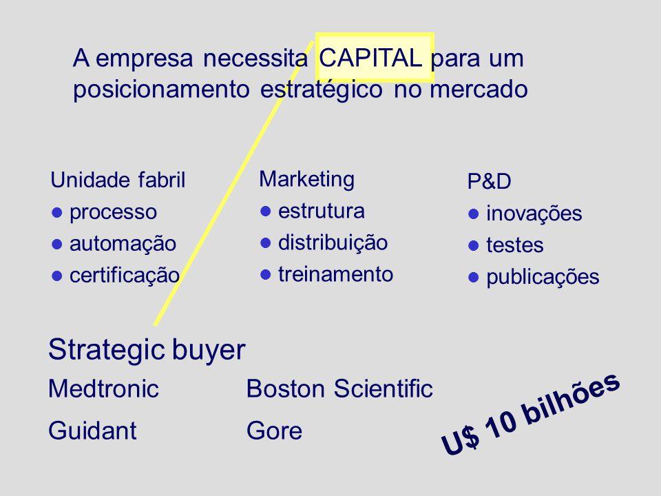Strategic buyer MedtronicBoston Scientific GuidantGore A empresa necessita CAPITAL para um posicionamento estratégico no mercado Marketing estrutura distribuição treinamento Unidade fabril processo automação certificação P&D inovações testes publicações U$ 10 bilhões
