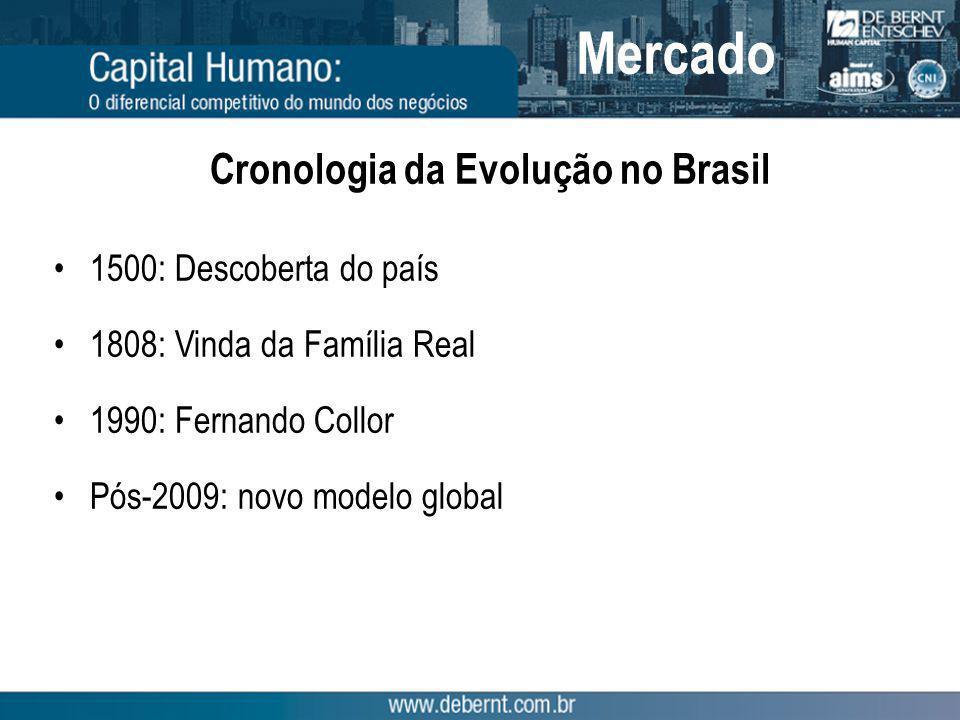 Cronologia da Evolução no Brasil 1500: Descoberta do país 1808: Vinda da Família Real 1990: Fernando Collor Pós-2009: novo modelo global Mercado