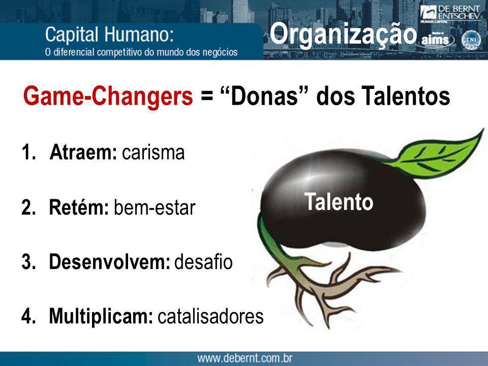 Organizações Vencedoras Fonte: Nigel Paine, Walk the Talk: Leadership and Creativity Novas idéias para solucionar novos problemas.