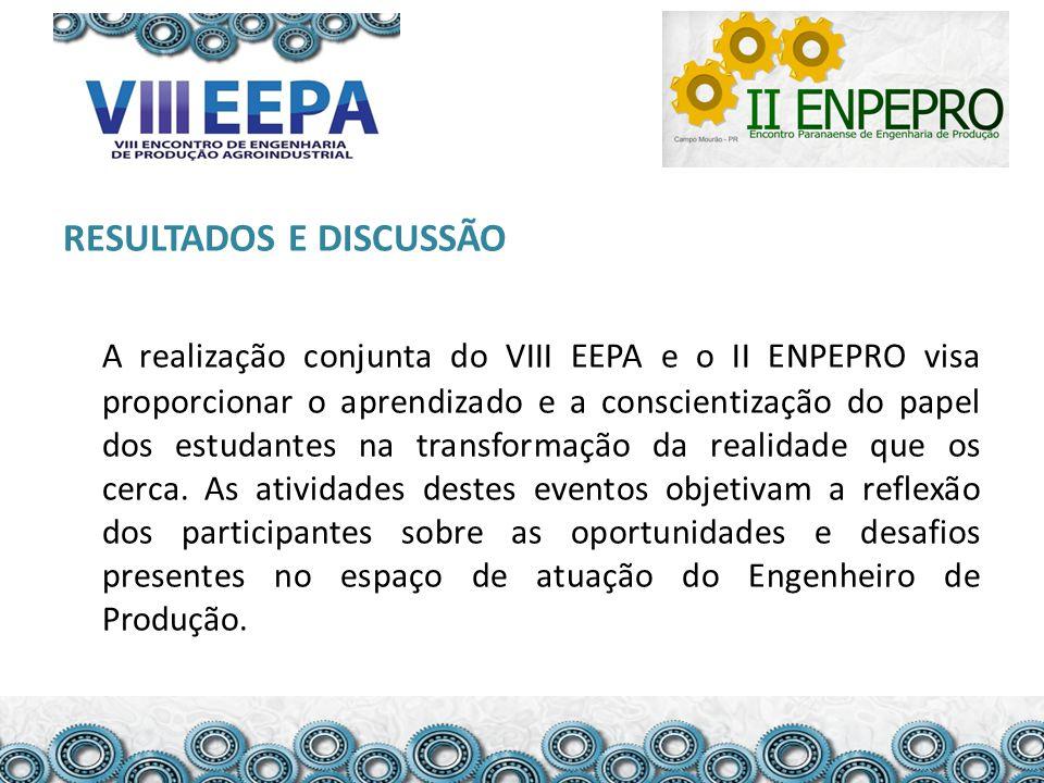 RESULTADOS E DISCUSSÃO A realização conjunta do VIII EEPA e o II ENPEPRO visa proporcionar o aprendizado e a conscientização do papel dos estudantes n