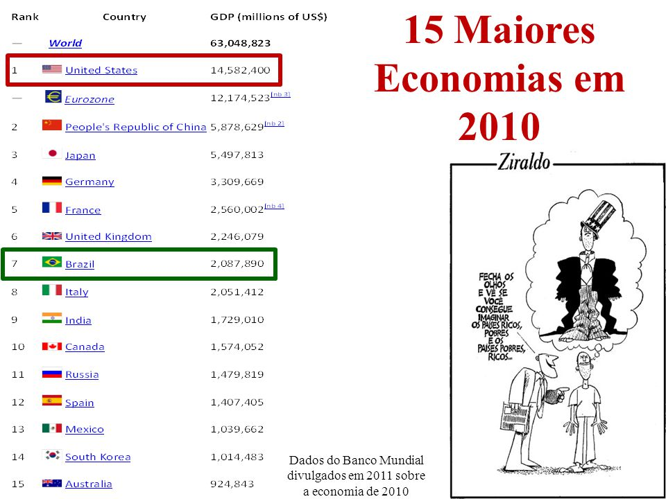 13 15 Maiores Economias em 2010 Dados do Banco Mundial divulgados em 2011 sobre a economia de 2010