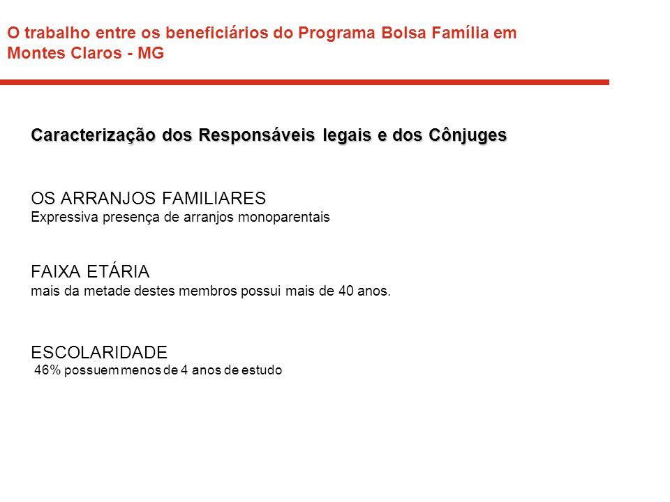 O trabalho entre os beneficiários do Programa Bolsa Família em Montes Claros - MG Caracterização dos Responsáveis legais e dos Cônjuges OS ARRANJOS FA