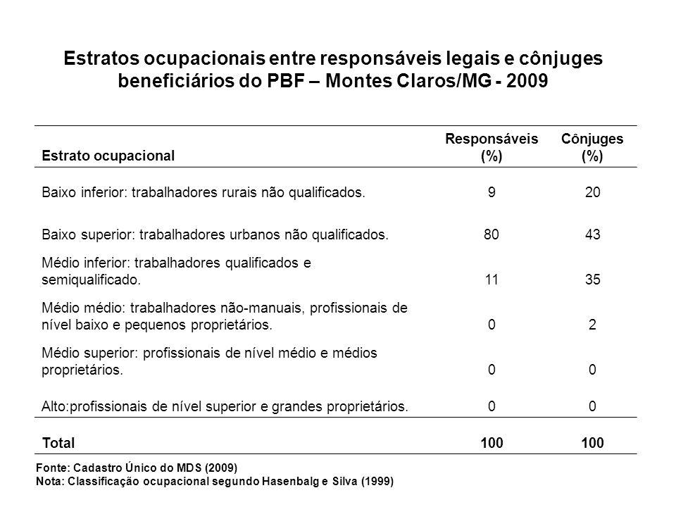 Estrato ocupacional Responsáveis (%) Cônjuges (%) Baixo inferior: trabalhadores rurais não qualificados.920 Baixo superior: trabalhadores urbanos não