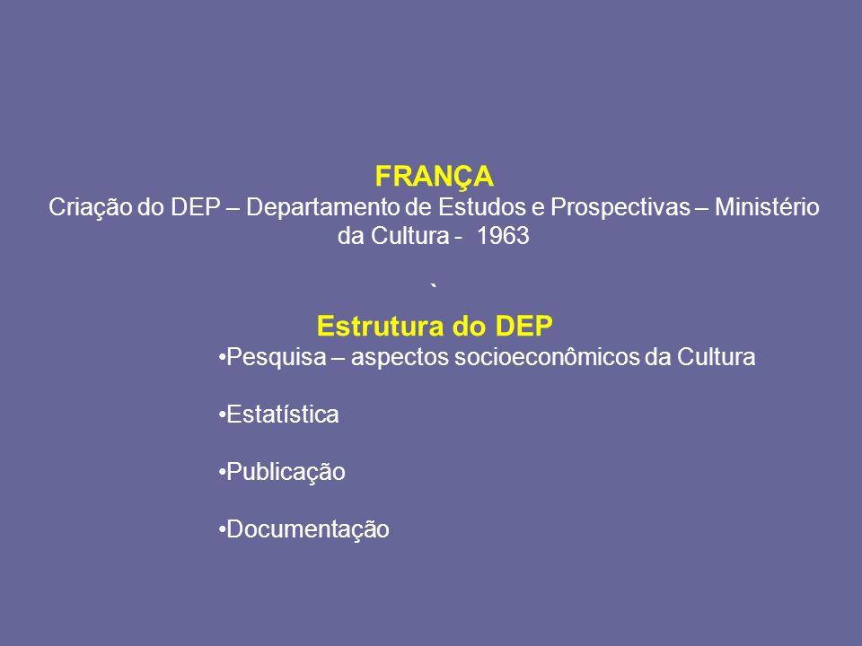 FRANÇA Criação do DEP – Departamento de Estudos e Prospectivas – Ministério da Cultura - 1963 ` Estrutura do DEP Pesquisa – aspectos socioeconômicos da Cultura Estatística Publicação Documentação