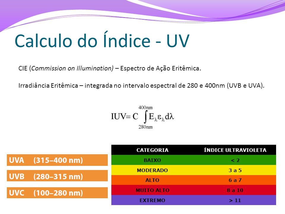 Calculo do Índice - UV CATEGORIAÍNDICE ULTRAVIOLETA BAIXO< 2 MODERADO3 a 5 ALTO6 a 7 MUITO ALTO8 a 10 EXTREMO> 11 CIE (Commission on Illumination) – Espectro de Ação Eritêmica.