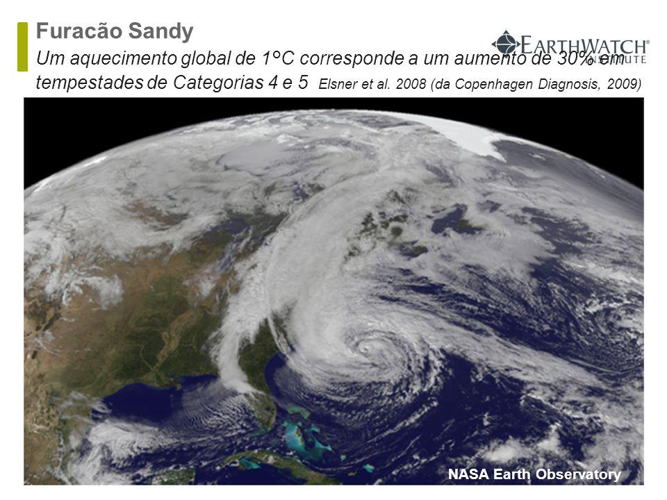 Furacão Sandy NASA Earth Observatory Um aquecimento global de 1°C corresponde a um aumento de 30% em tempestades de Categorias 4 e 5 Elsner et al.