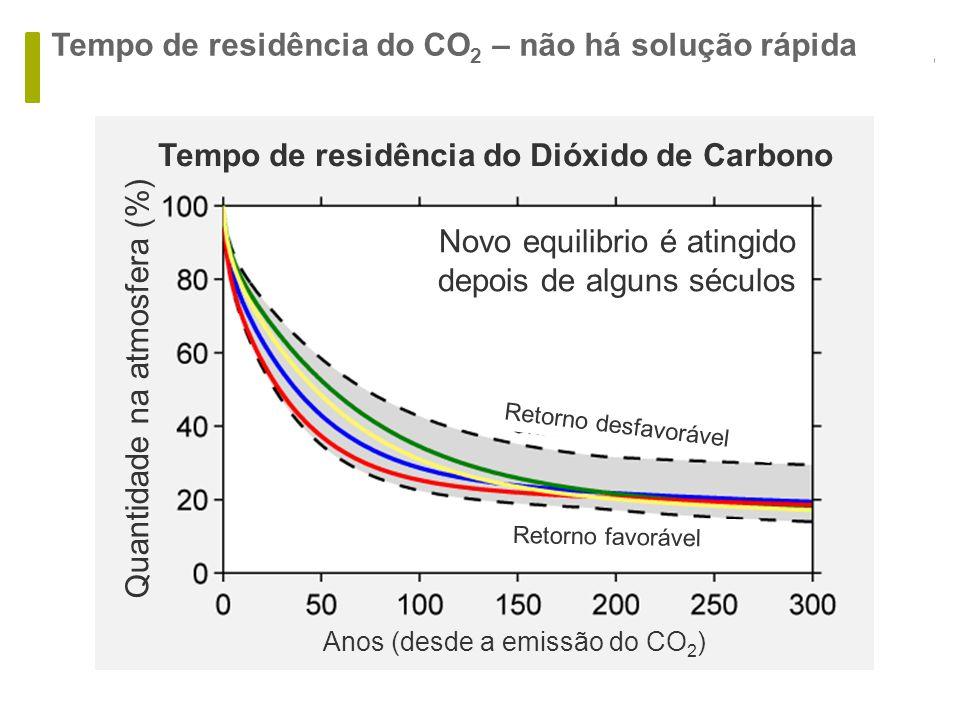 Tempo de residência do CO 2 – não há solução rápida Tempo de residência do Dióxido de Carbono Novo equilibrio é atingido depois de alguns séculos Retorno desfavorável Retorno favorável Quantidade na atmosfera (%) Anos (desde a emissão do CO 2 )