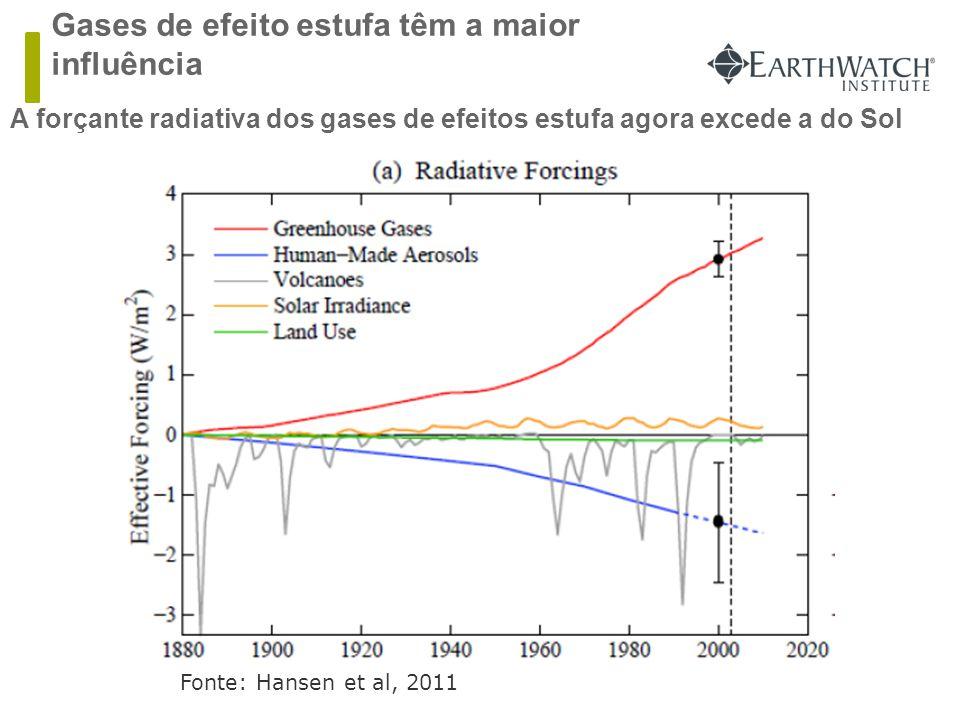 Gases de efeito estufa têm a maior influência  A forçante radiativa dos gases de efeitos estufa agora excede a do Sol Fonte: Hansen et al, 2011