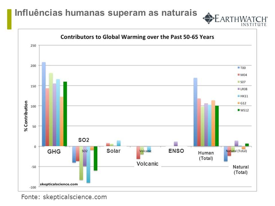 Influências humanas superam as naturais Fonte: skepticalscience.com GHG Volcanic ENSO Natural (Total) Human (Total) Solar SO2