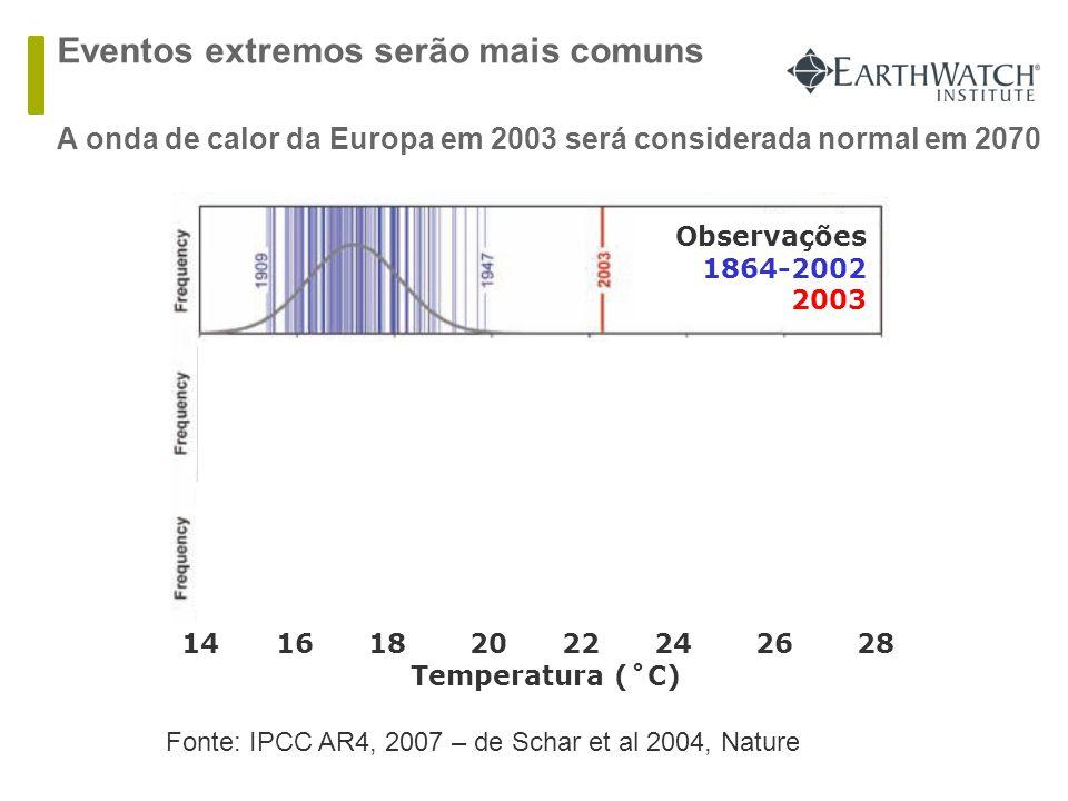 Observações 1864-2002 2003 Climate Simulation Present 1961-1990 Climate Simulation Future 2071-2100 14 16 18 20 22 24 26 28 Temperatura (˚C) Eventos extremos serão mais comuns  A onda de calor da Europa em 2003 será considerada normal em 2070 Fonte: IPCC AR4, 2007 – de Schar et al 2004, Nature